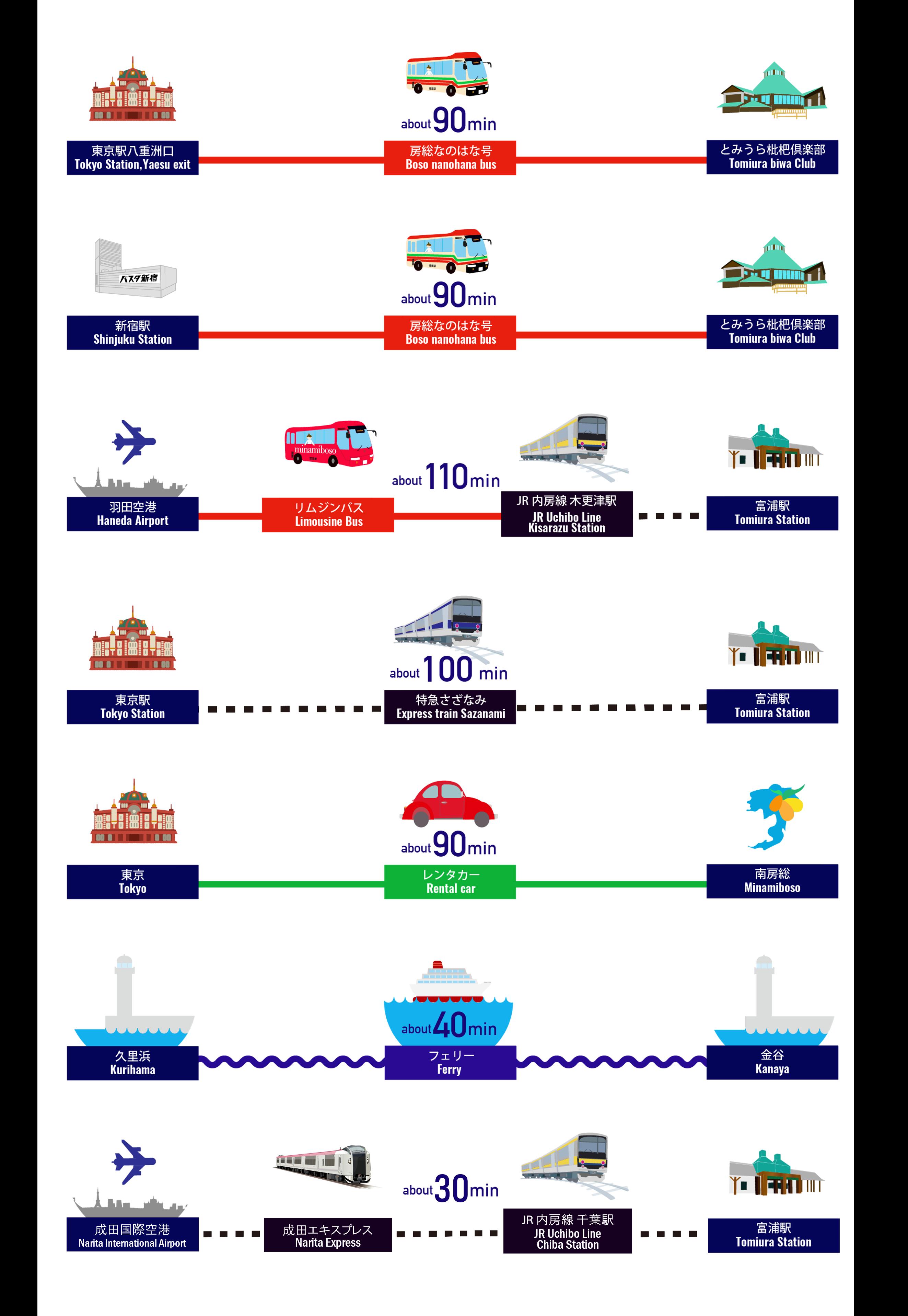 南房総への行き方 画像 1
